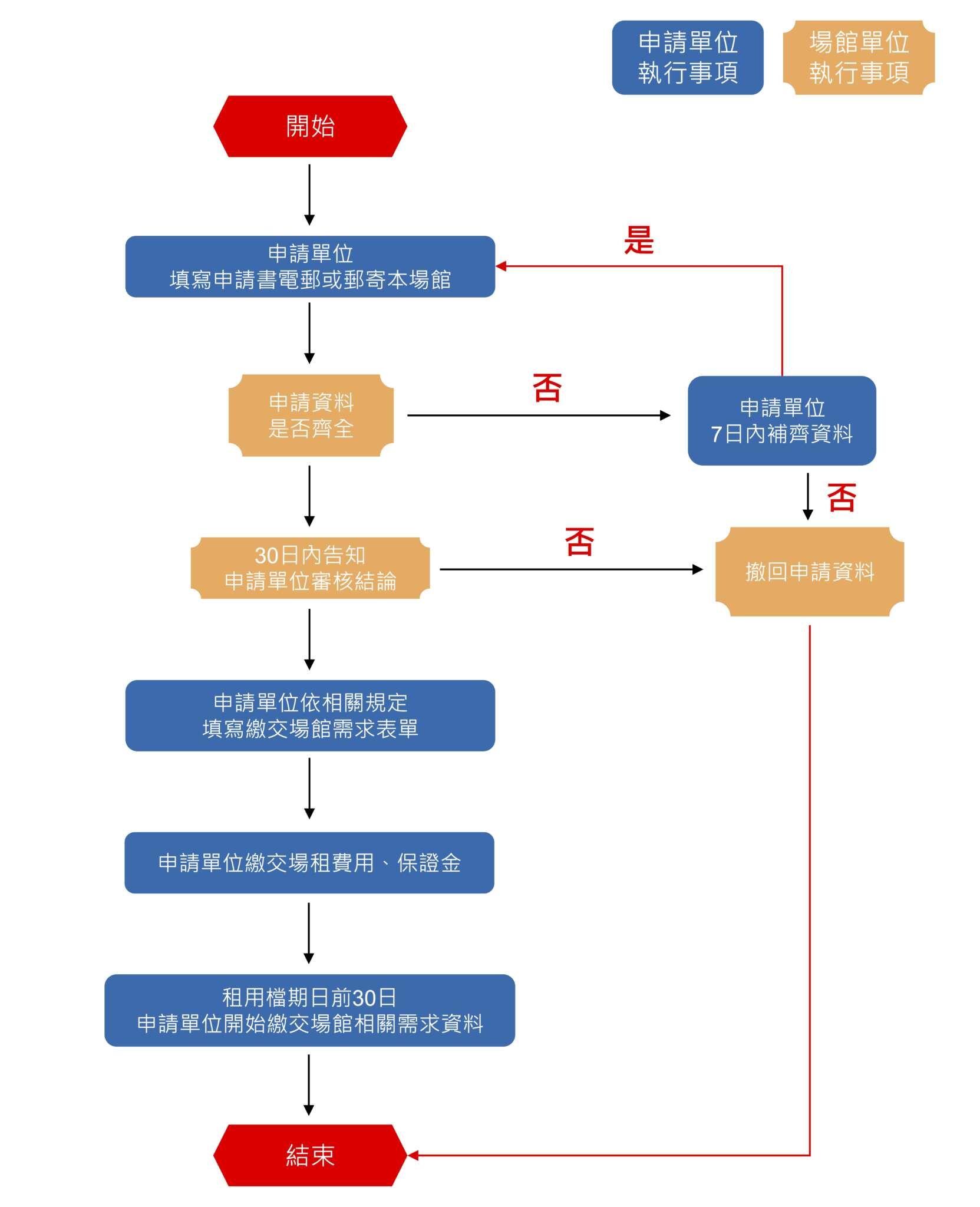 高雄市鳳山運動園區體育館租借申請流程2